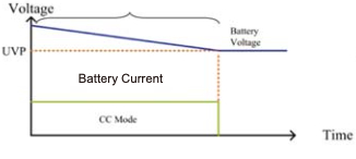 CC + UVP Battery discharge mode Type 1