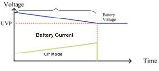 CP + UVP Battery discharge mode Type 2