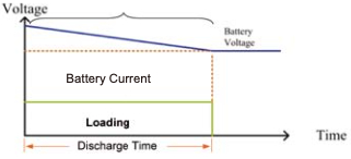 Programmed battery discharge time Type 3
