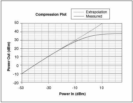Compression plot