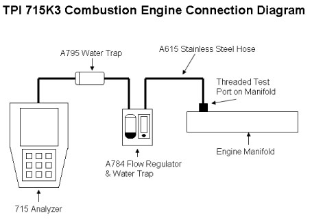 Natural Gas Combustion Engine Efficiency Calculate
